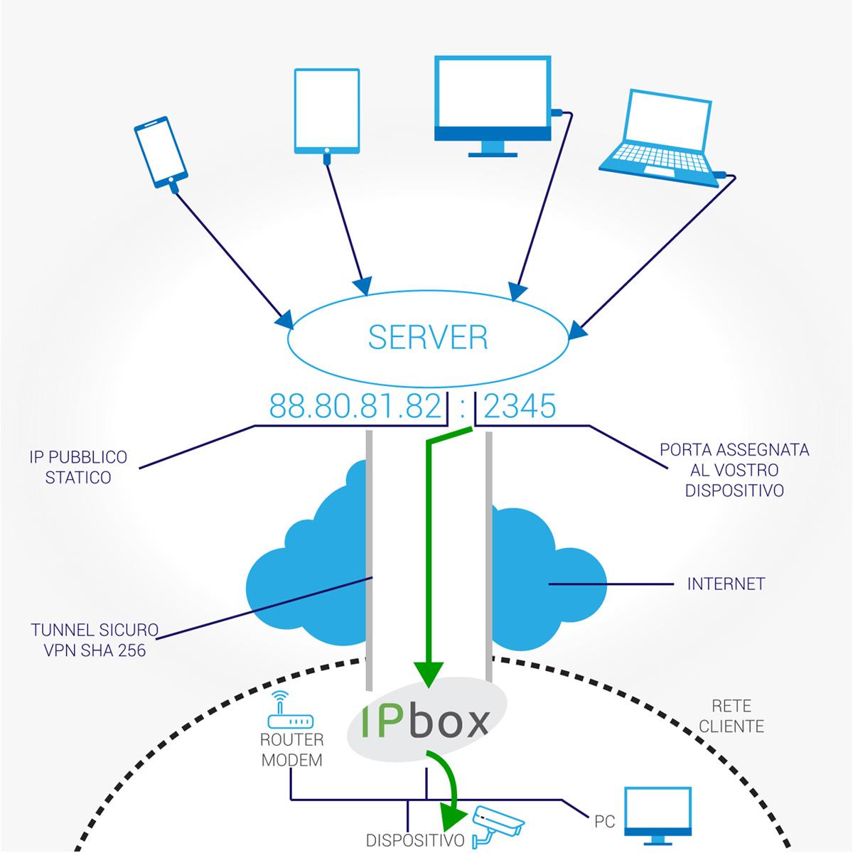 ipcloud ipbox schema, vpn gateway,  ip pubblico statico ip box accedere da remoto a dispositivi alessandria torino milano genova
