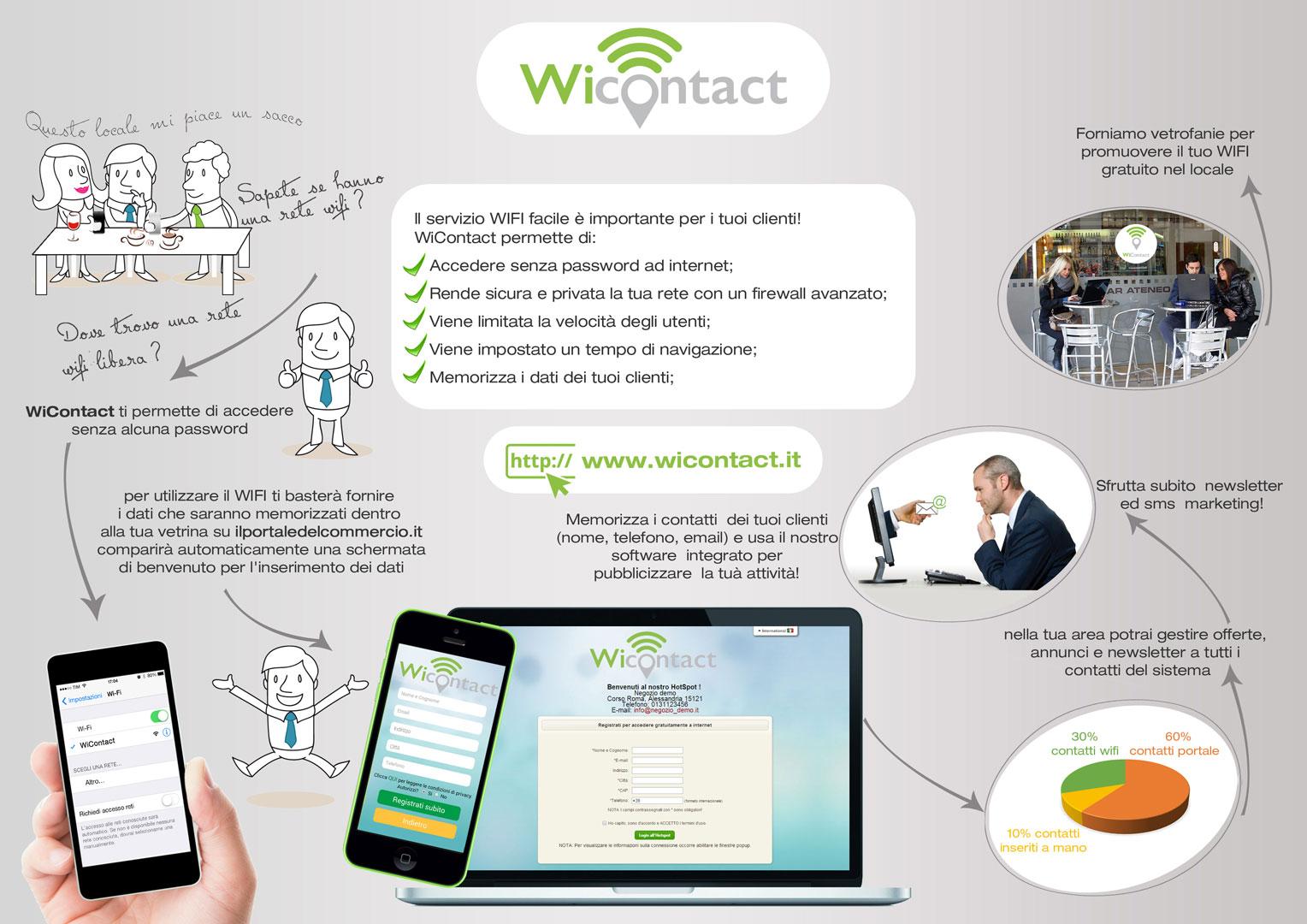 come funziona wicontact wifi hotspot locale alessandria torino milano genova